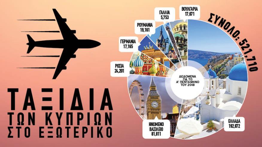 500 χιλιάδες ταξίδια Κυπρίων στο εξωτερικό σε 5 μήνες