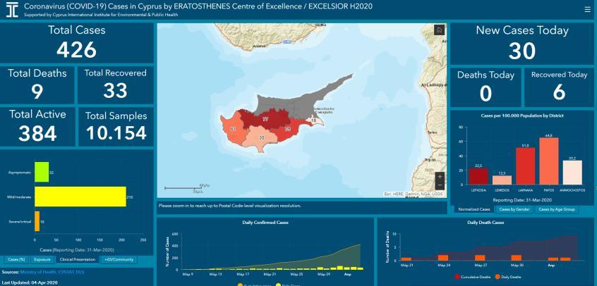 Το Κέντρο Αριστείας «Ερατοσθένης» δημοσίευσε την πλατφόρμα για τον κορωνοϊό στην Κύπρο